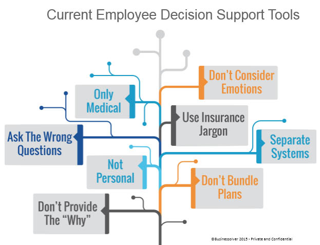 Decision_Support