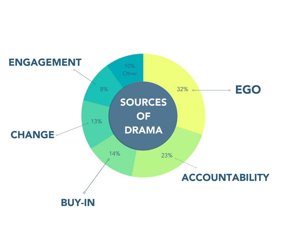 Sources of Drama graphic only - SIMPLE (1).png